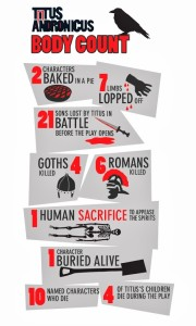 The Royal Shakespeare's infographic of the Titus body count, to which Spanish Tragedy is a worthy rival.